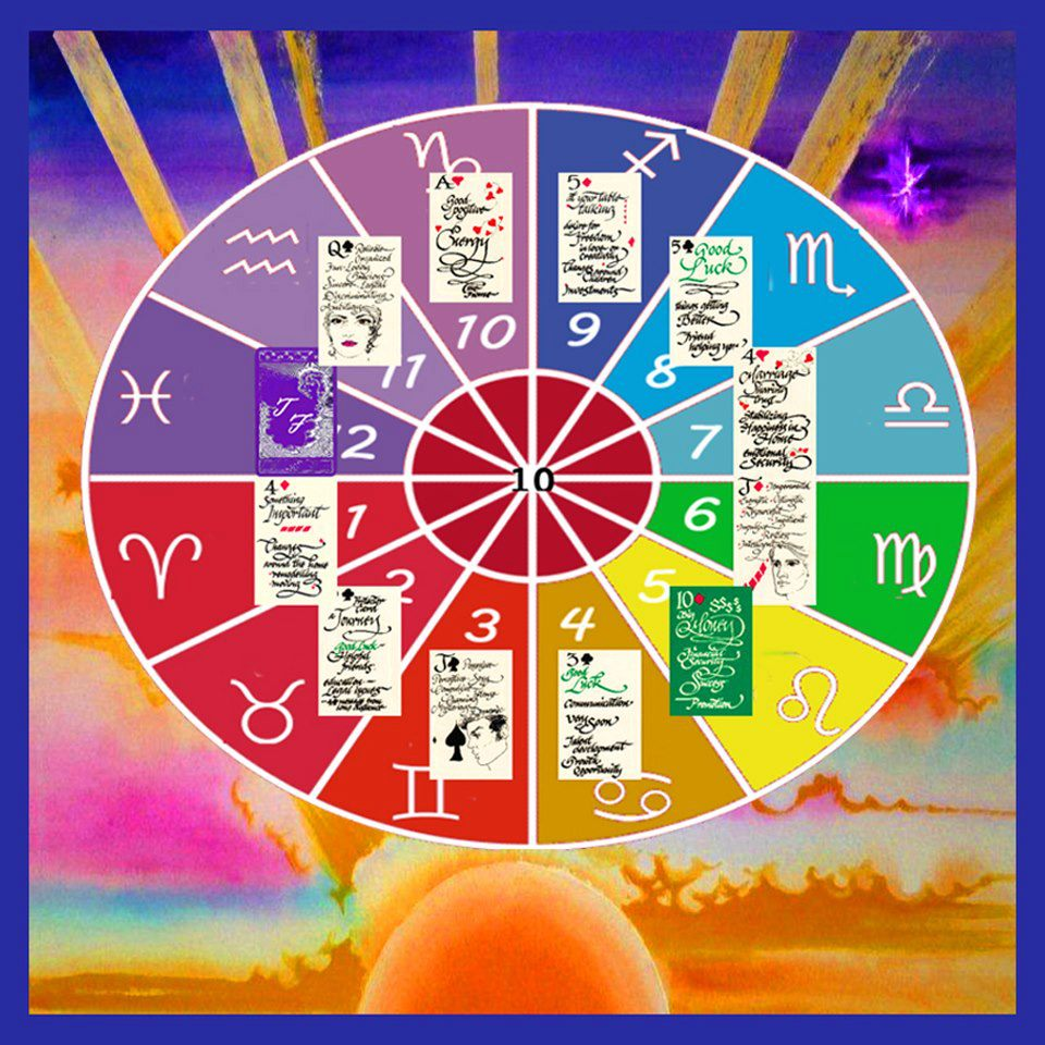 The colors of each house on the zodiac wheel are true representations of each astrology house.